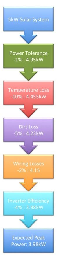 Why Your 5kW Solar System Output Is Lower Than You Expected