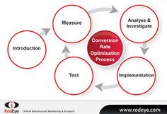 Conversion Rate Optimization Process : In internet marketing, conversion optimization, or conversion rate optimization (CRO) is the method of creating an experience for a website or landing page to get maximum conversion. Marketing Approach, Content Marketing Strategy, Internet Marketing Agency, Online Marketing, Ecommerce Seo, Search Engine Optimization, Conversation, Website, Infinite