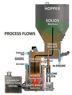 Why we are using Wood Gasification in our permaculture design for the CSC. It can be used as a gasoline substitute, making it a sustainable, locally grown alternative to fossil fuel. Biomass Energy, Renewable Energy, Wood Gasifier, Alternative Power Sources, Permaculture Design, Energy Projects, Power Energy, Survival Skills, Survival Items