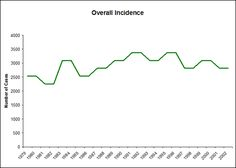 Statistics http://www.survivingmesothelioma.com/