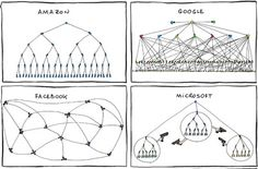 The Org Charts Of All The Major Tech Companies (Humor)