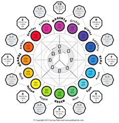 "Relationship between sound and color. If you could actually ""hear"" the extremely high frequencies the red, yellow and blue (primary color) light waves are vibrating at. you would hear a Major chord. If you could ""see"" the sound of notes in a major chor Yi King, Sound Healing, Music Theory, Color Theory, Sacred Geometry, Magick, Knowledge, Symbols, The Life"