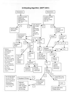 GI bleed algorithm