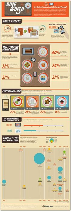 Do you take pics of your food & post it on a social site? Then you are part of the 72%. #infographic