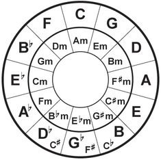 This is the Circle of Fifths. It is a way of quickly finding a relative minor to any major scale, as well as the number of flats or sharps in a given key signature. It is weighty in this field because it helps with fast transposition.