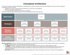 conceptual architecture for strategic thinking: Vision, Mission, Goals, Strategies, Initiatives, and Tactics