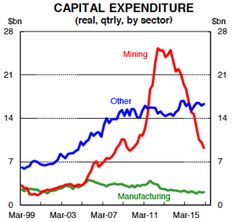 Australian capital expenditure by sector (chart: 23 Feb 2017)