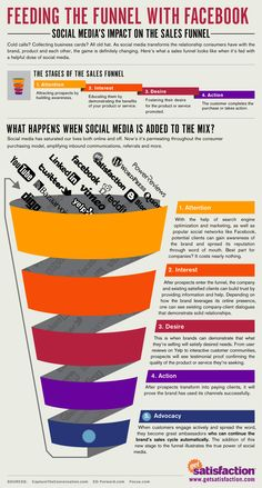 Feeding the funnel with #facebook #socialmedia #infographic