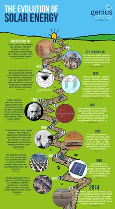 This infographic outlines the evolution of solar energy and solar power. Mainly outlining the technology of solar panels. Feel free to use this on your blog or website with credit to ---> http://www.geniusenergy.co.uk