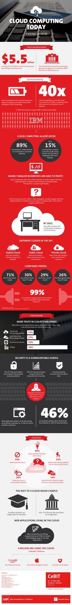 """Cloud Computing Today"" Infographic - Das CeBIT-Blog"