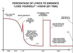 "Percentage of lyrics to Eminem's ""Lose Yourself"""