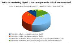 Verba de marketing digital: reduzir ou aumentar? Fonte: Econsultancy/SoDA (março de 2013). Gráfico por Géssica Hellmann & Cia.