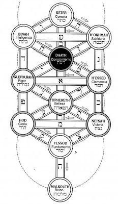 emblemas alqu u00edmicos  diagramas ocultas y memoria  artes