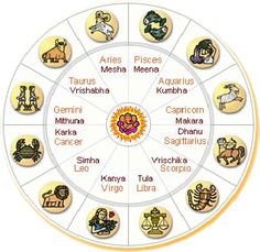 We offer online Vedic astrology services for prediction, consult the best astrologer online. Get online personalized horoscope guidance from our astrologer. Sagittarius And Cancer, Taurus And Aquarius, Scorpio Zodiac, I Miss You Lyrics, Indiana, Bobby Goldsboro, Lucky Colour, Moon Signs