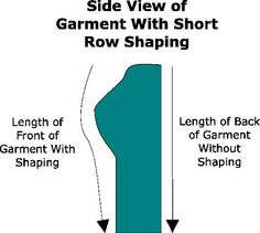 Formula for short rows to amend front length of garment for different bust sizes