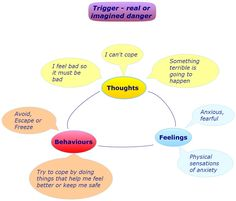 Stress management worksheets & infographic Stress management : Anxiety Self Help For more narc recovery Please like us www. Mental Health Counseling, Mental Health Resources, Anxiety Self Help, Stress And Anxiety, Understanding Emotions, Therapy Tools, Therapy Ideas, Anxiety Treatment, Cognitive Behavioral Therapy