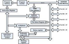 block diagram of the gps receiver