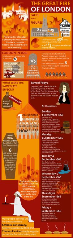 Great Fire of London infographic