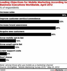 Mobile Display Proves Its Worth - eMarketer Mobile Advertising, Mobile Marketing, Email Marketing, Marketing And Advertising, Increase Sales, Facebook Likes, Guerrilla, Small Groups, Customer Service