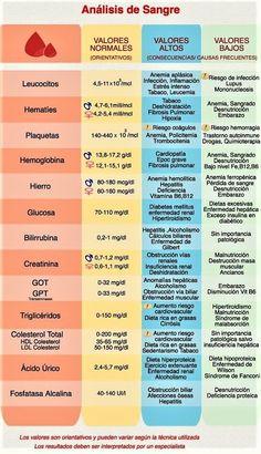 entender un Análisis de Sangre Guía rápida de interpretación de análisis de sangreGuía rápida de interpretación de análisis de sangre Medical Students, Nursing Students, Medical School, Medicine Notes, Dogs Medicine, Medical Facts, Nursing Notes, Med Student, Pharmacology