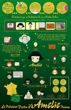Amelie Poulain Infographic by Raquelnectarina on DeviantArt Amelie, Coraline, Film Movie, Audrey Tautou, French Movies, French Classroom, Film Books, Teaching French, Moving Pictures