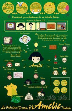 Amelie Poulain Infographic by ~Raquelnectarina on deviantART
