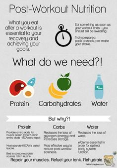 Post-Workout #Nutrition: What do we need and why! #FitFluential #infographic