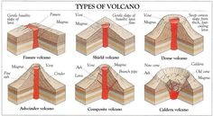 THE LEARNING ARK - Elementary Montessori : Great Lesson 1: Volcano Studies