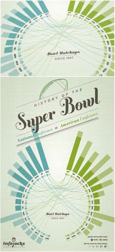 History of the Superbowl poster by Infojocks Sports Graphics.