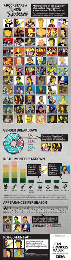 """Infographic: """"Rockstars on The Simpsons"""""""