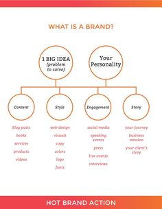 Hey Shenee - Business Management - Ideas of Business Management - Curious about what a brand actually is? Check out this graph and learn how to put together a profitable brand. Personal Branding, Marca Personal, Branding Your Business, Creative Business, Business Tips, Business Logos, Corporate Branding, Logo Branding, Affiliate Marketing
