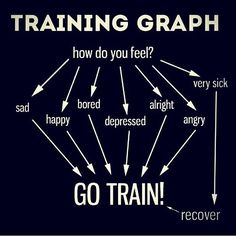 This will help you decided when you should workout.
