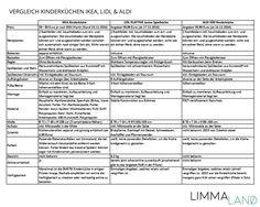 vergleich-ikea-duktig-aldi-lidl-kinderkueche-www.limmaland.com