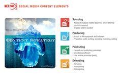 Social Media Content Elements. #net101 #socialmedia