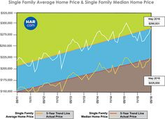 Single Family Average Home Price & Single Family Median Home Price - May 2016