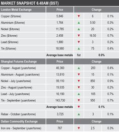 MORNING VIEW: LME base metals prices firmer but global risk sentiment remains fragile Copper Prices, Gold And Silver Prices, Metal Prices, Gold Price, Consumer Price Index, Gold News, Strait Of Hormuz