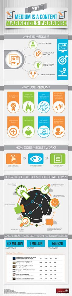 "When someone first said use Medium for content marketing, I said ""which medium?"" I knew little about Medium a few months back. As faith would have it,"