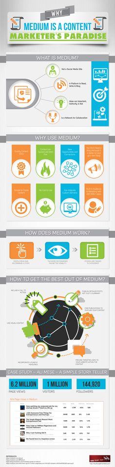 medium for freelance writers