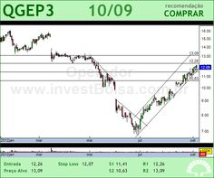 QGEP PART - QGEP3 - 10/09/2012 #QGEP3 #analises #bovespa