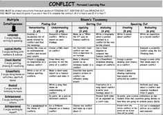 Conflict Personal Learning Plan. Gardner's Mulitple Intelligences and Bloom's Taxonomy activities based on the theme of conflict.