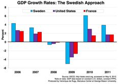 Sweden has significantly cut government spending without equivalent increases in taxes. Their commitment to reform has paid off in economic growth (chart by Veronique de Rugy, Mercatus Center)