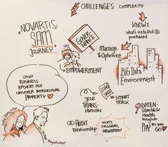 Graphic facilitation: Marianna Poppitz @ Software Asset Management Strategies - SAMS (2016) #Novartis #SAM #Governance