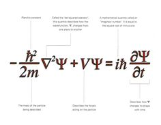 """Schrodinger Wave Equation. The beauty of it. From the book  """"Quantum:  A Guide for the Perplexed"""" by Jim Al Khalili"""