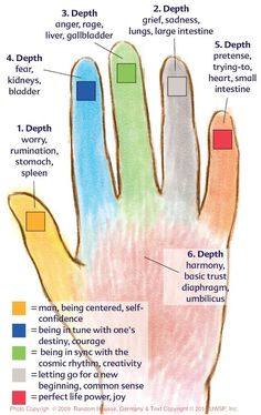 Jin Shin Jyutsu chart--Recharge your body's batteries the easy way.- The power of our hands is no secret to massage therapists. The ancient art of Jin Shin Jyutsu® takes this knowledge to a new level, offering an easy-yet-sophisticated self-care method that is accessible to everyone, at all times. According to the philosophy of Jin Shin Jyutsu, we have 26 points of energetic density on both sides of our body. These points protect us from major energetic breakdowns, and are called safety…