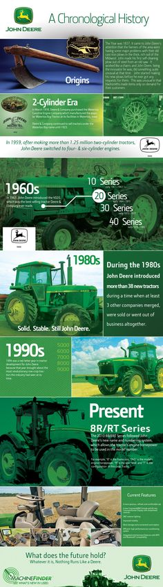 A chronological history of John Deere