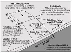 Curb ramp.  Notes:  Top Landing (§406.4) facilitates maneuvering to and from ramp without travel across side flares, Grade Breaks At top and bottom must be perpendicular to the direction of ramp runs to prevent cross-slope issues and uneven surfaces, Side Flares (where provided) (§406.3), 1:10 max slope, Running Slope (§406.1) 1:12 max, Cross Slope (§406.1) 1:48 max, Location (§406.5) Cannot project into vehicular traffic lanes, parking spaces, or access aisles.  Wet Conditions (§406.1)…