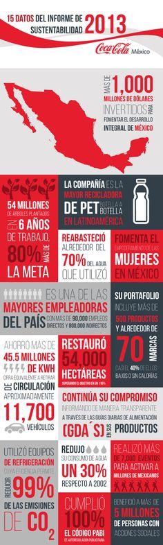 Infografía con 15 datos del informe de sostenibilidad de Coca Cola en México.