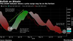 Bitcoin Poised for Significant Bull Run According to Market Indicator