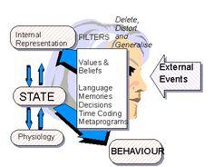 The NLP Communication Model #NLP - Neuro Linguistic Programming - Maroc Désert Expérience http://www.marocdesertexperience.com