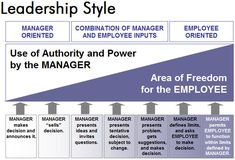 leadership style siemens Siemens ag acquires dresser-rand: a study of contingency leadership models in change management  goal dominant leadership style using the recent.